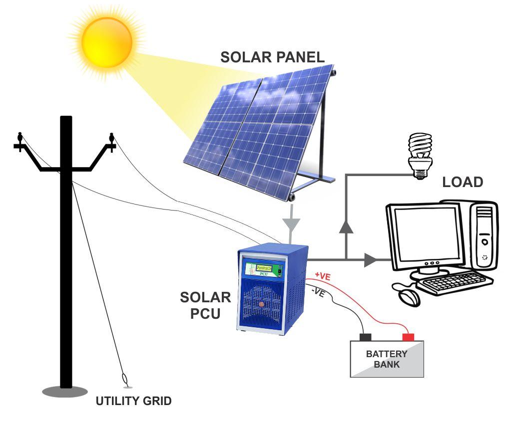 working of solar power plant pdf